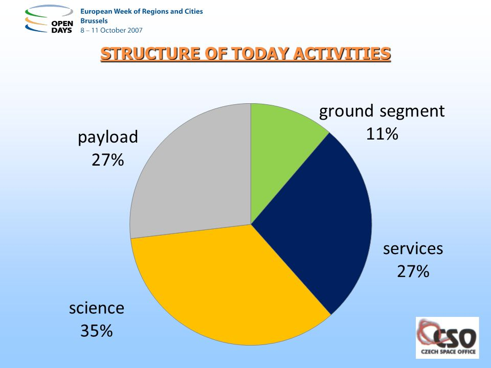 STRUCTURE OF TODAY ACTIVITIES