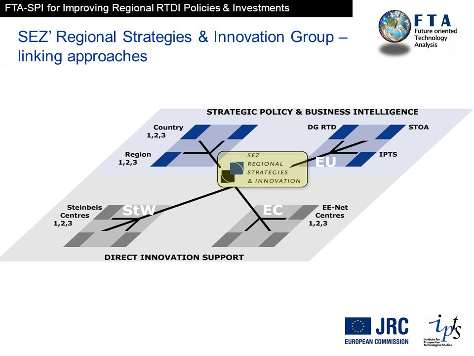 FTA-SPI for Improving Regional RTDI Policies & Investments SEZ Regional Strategies & Innovation Group – linking approaches