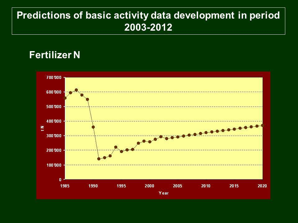 Predictions of basic activity data development in period 2003-2012 Fertilizer N