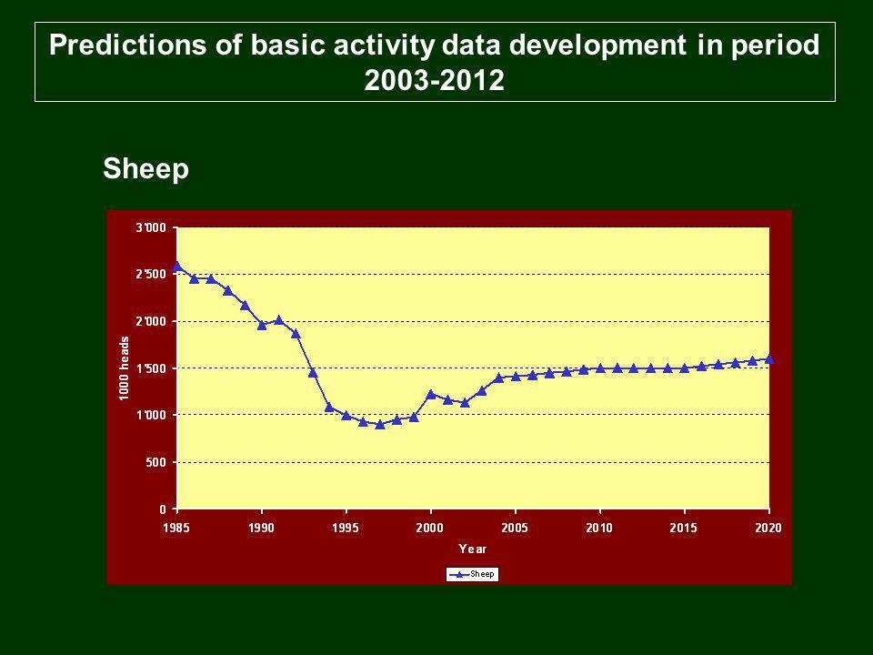 Predictions of basic activity data development in period 2003-2012 Sheep