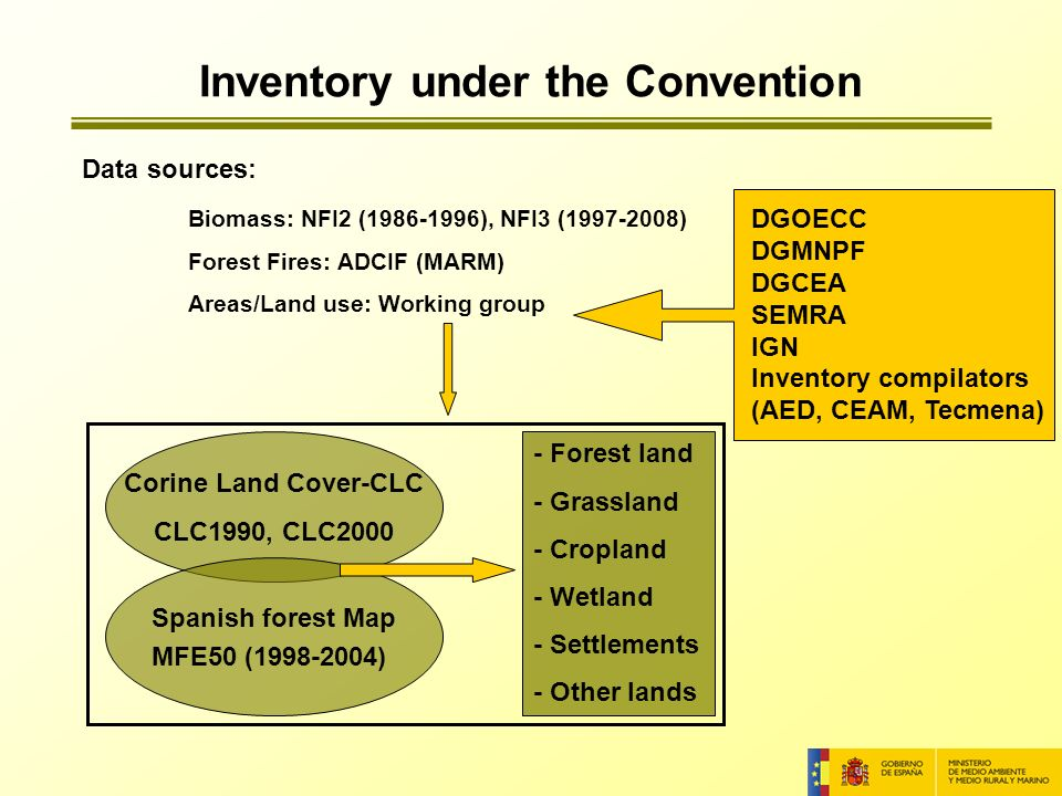 Data sources: Biomass: NFI2 (1986-1996), NFI3 (1997-2008) Forest Fires: ADCIF (MARM) Areas/Land use: Working group Corine Land Cover-CLC CLC1990, CLC2000 Spanish forest Map MFE50 (1998-2004) - Forest land - Grassland - Cropland - Wetland - Settlements - Other lands DGOECC DGMNPF DGCEA SEMRA IGN Inventory compilators (AED, CEAM, Tecmena) Inventory under the Convention