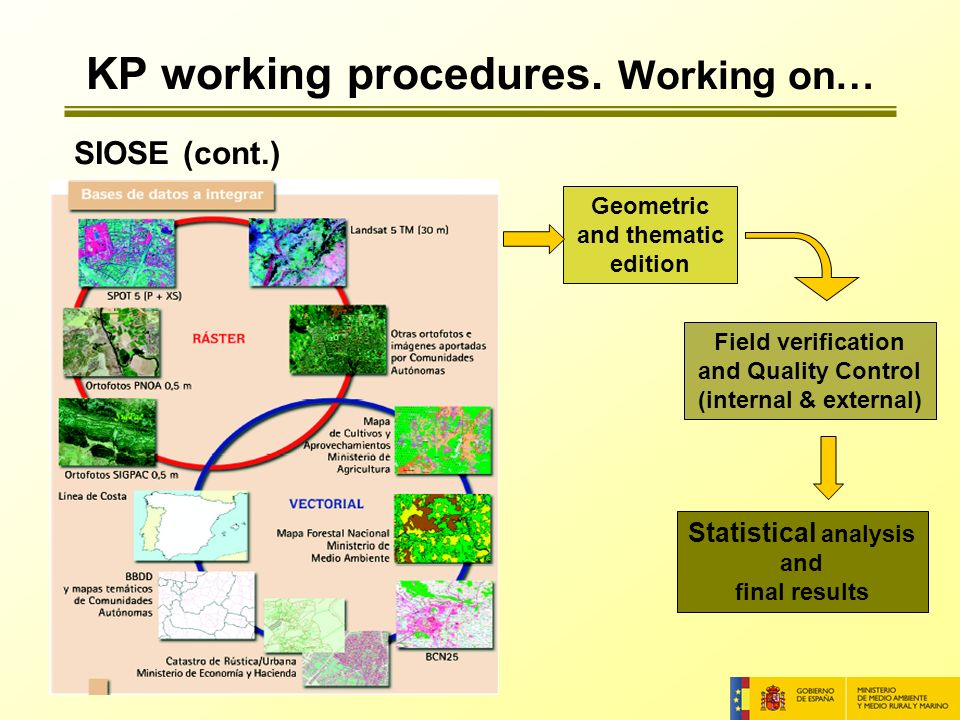 SIOSE (cont.) Field verification and Quality Control (internal & external) Geometric and thematic edition Statistical analysis and final results KP working procedures.