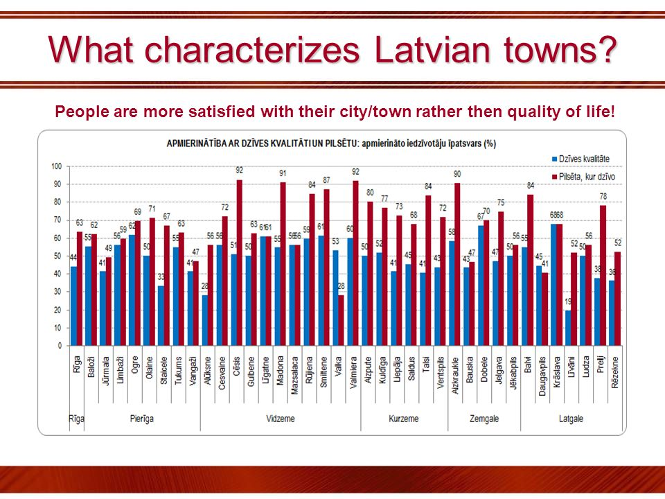 What characterizes Latvian towns? People are more satisfied with their city/town rather then quality of life!