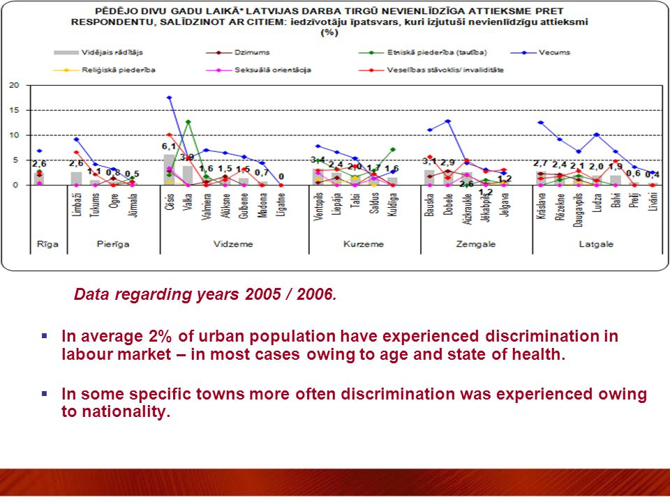 Data regarding years 2005 / 2006. In average 2% of urban population have experienced discrimination in labour market – in most cases owing to age and
