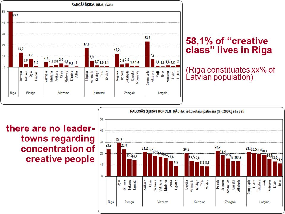 there are no leader- towns regarding concentration of creative people 58,1% of creative class lives in Riga (Riga constituates xx% of Latvian populati