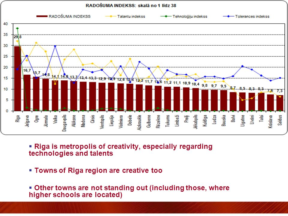 Riga is metropolis of creativity, especially regarding technologies and talents Towns of Riga region are creative too Other towns are not standing out