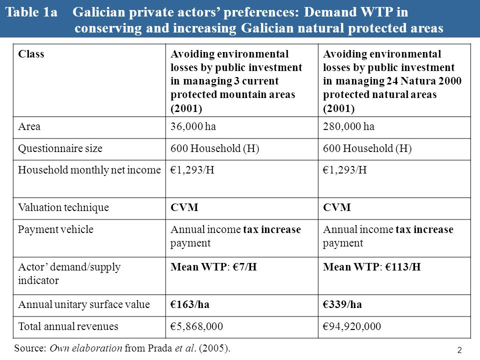 3 Table 1.b Galician private actors preferences: Supply WTA in conserving and increasing Galician natural protected areas Source: Own elaboration from Prada et al.