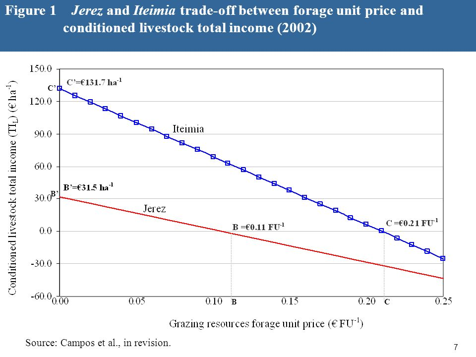 7 Figure 1 Jerez and Iteimia trade-off between forage unit price and conditioned livestock total income (2002) Source: Campos et al., in revision.