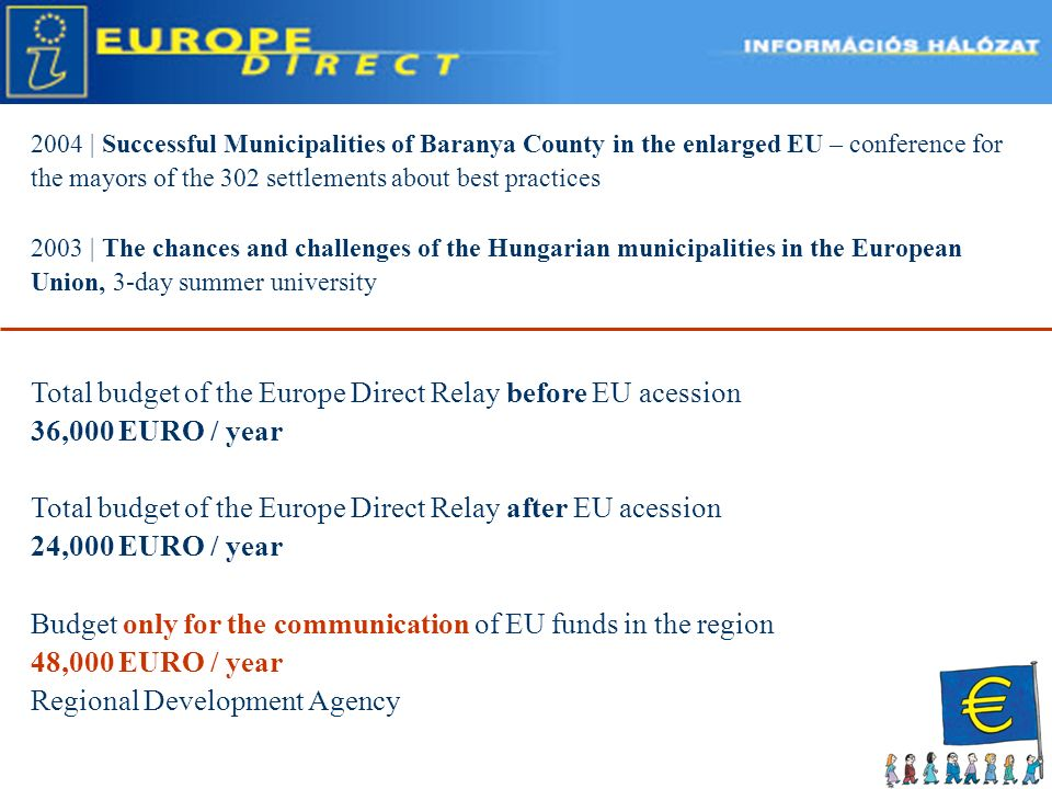 2004 | Successful Municipalities of Baranya County in the enlarged EU – conference for the mayors of the 302 settlements about best practices 2003 | The chances and challenges of the Hungarian municipalities in the European Union, 3-day summer university Total budget of the Europe Direct Relay before EU acession 36,000 EURO / year Total budget of the Europe Direct Relay after EU acession 24,000 EURO / year Budget only for the communication of EU funds in the region 48,000 EURO / year Regional Development Agency