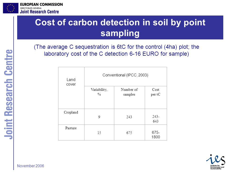5 (The average C sequestration is 6tC for the control (4ha) plot; the laboratory cost of the C detection 6-16 EURO for sample) Land cover Conventional (IPCC, 2003) Variability, % Number of samples Cost per tC Cropland 9243 243- 643 Pasture 15675 675- 1800 Cost of carbon detection in soil by point sampling November 2006