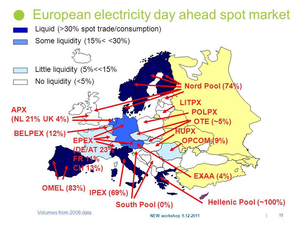 | 19 NEW workshop 9.12.2011 European electricity day ahead spot market EPEX (DE/AT 23% FR 11% CH 13%) Liquid (>30% spot trade/consumption) Little liquidity (5%<<15% No liquidity (<5%) Some liquidity (15%< <30%) Nord Pool (74%) APX (NL 21% UK 4%) OMEL (83%) EXAA (4%) OPCOM (9%) IPEX (69%) South Pool (0%) BELPEX (12%) OTE (~5%) LITPX HUPX POLPX Hellenic Pool (~100%) Volumes from 2008 data