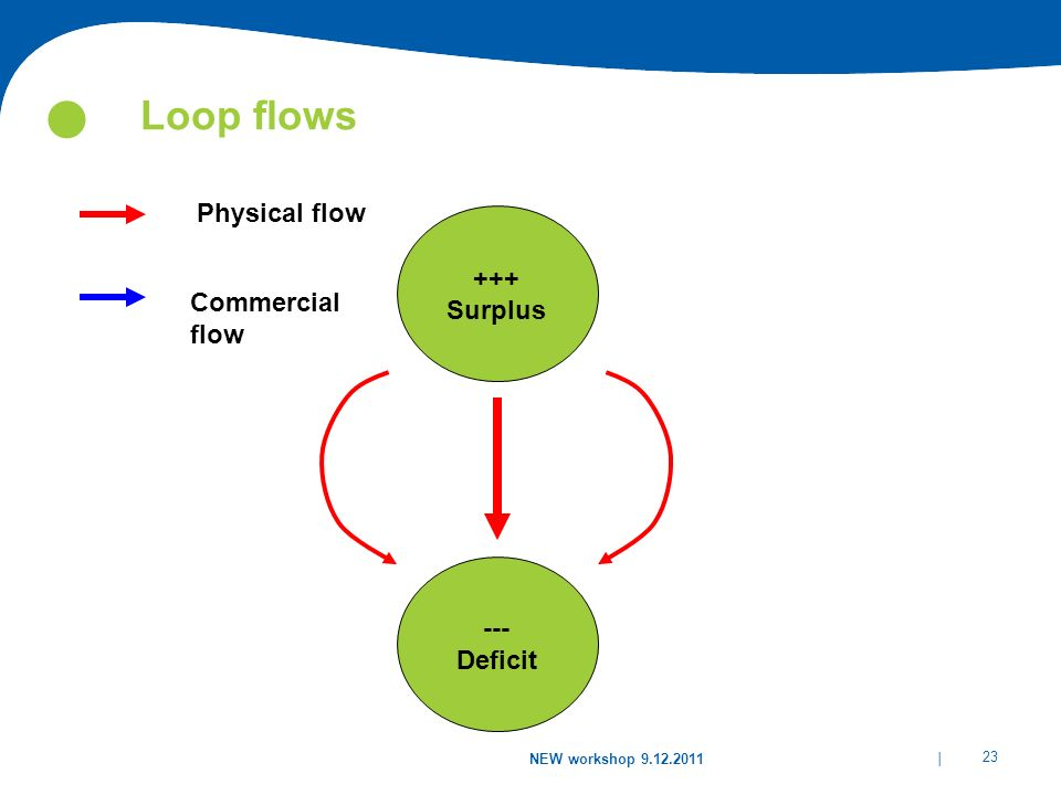 | 23 NEW workshop 9.12.2011 Loop flows --- Deficit 1000 MW +++ Surplus Physical flow Commercial flow