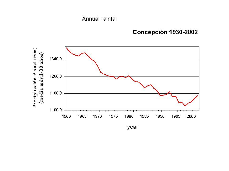 year Annual rainfal