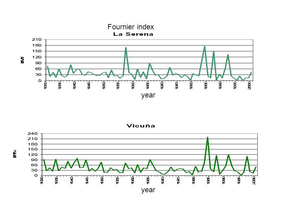 Fournier index year