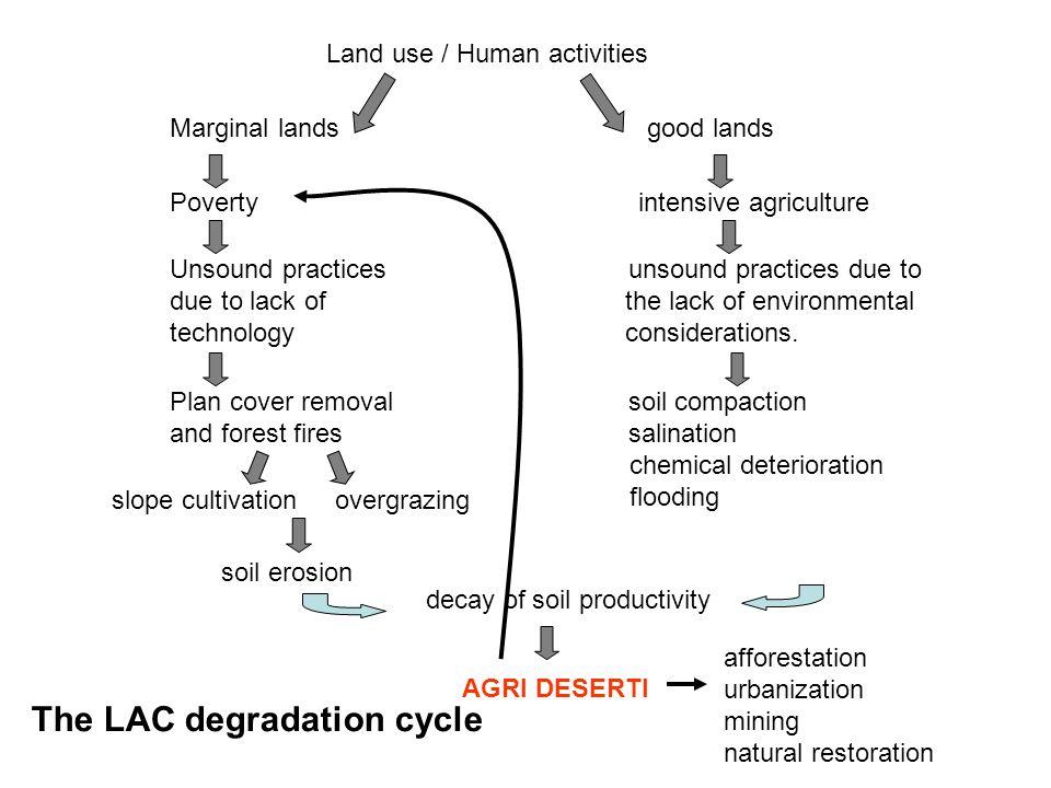 Land use / Human activities Marginal lands good lands Poverty intensive agriculture Unsound practices unsound practices due to due to lack of the lack