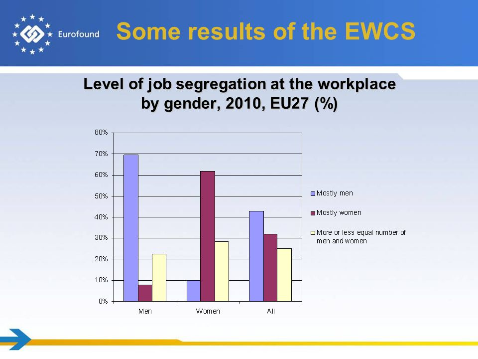 Level of job segregation at the workplace by gender, 2010, EU27 (%) Some results of the EWCS