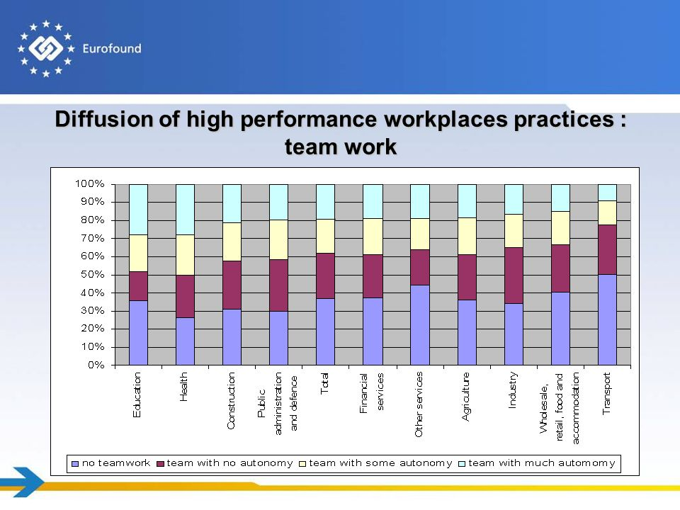 Diffusion of high performance workplaces practices : team work