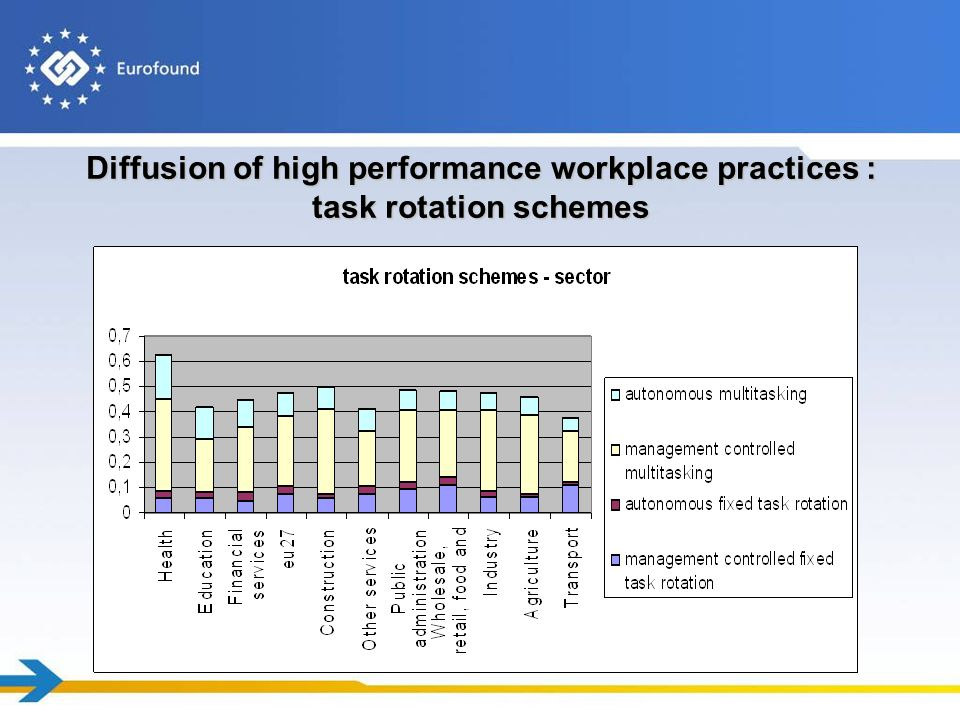 Diffusion of high performance workplace practices : task rotation schemes