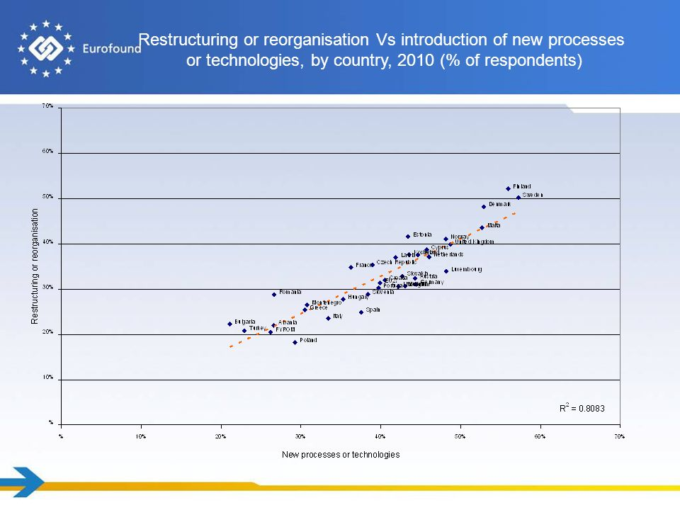 Restructuring or reorganisation Vs introduction of new processes or technologies, by country, 2010 (% of respondents)