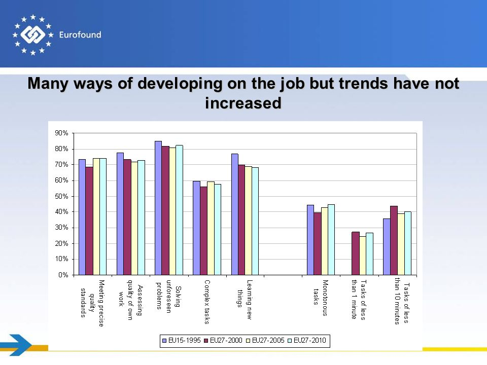 Many ways of developing on the job but trends have not increased