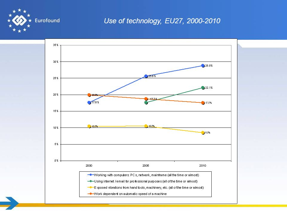 Use of technology, EU27, 2000-2010