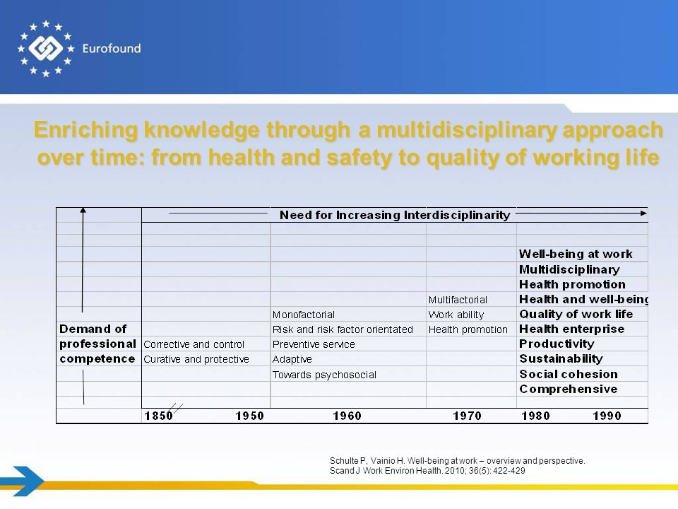 Enriching knowledge through a multidisciplinary approach over time: from health and safety to quality of working life Schulte P, Vainio H. Well-being