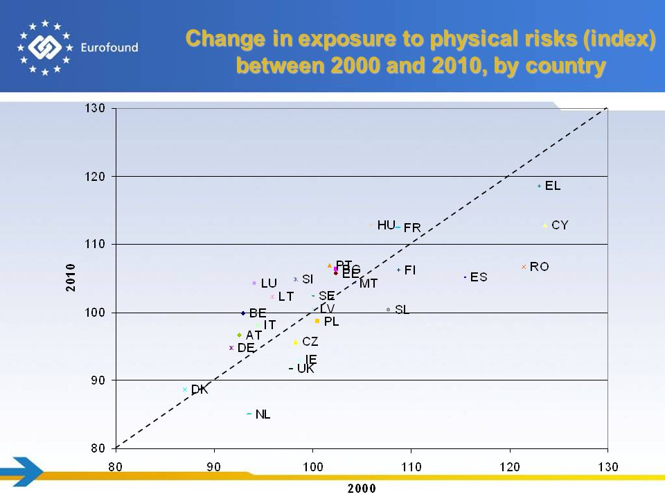Change in exposure to physical risks (index) between 2000 and 2010, by country