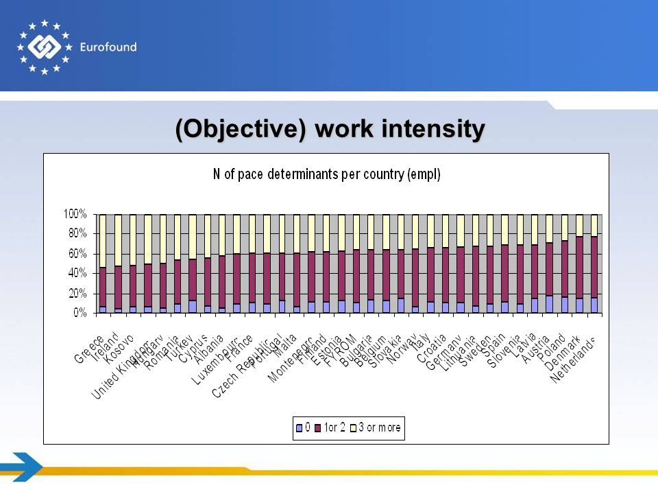 (Objective) work intensity