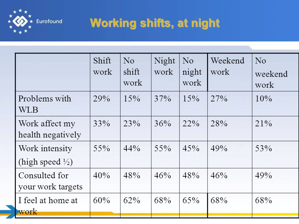 Working shifts, at night Shift work No shift work Night work No night work Weekend work No weekend work Problems with WLB 29%15%37%15%27%10% Work affect my health negatively 33%23%36%22%28%21% Work intensity (high speed ½) 55%44%55%45%49%53% Consulted for your work targets 40%48%46%48%46%49% I feel at home at work 60%62%68%65%68%