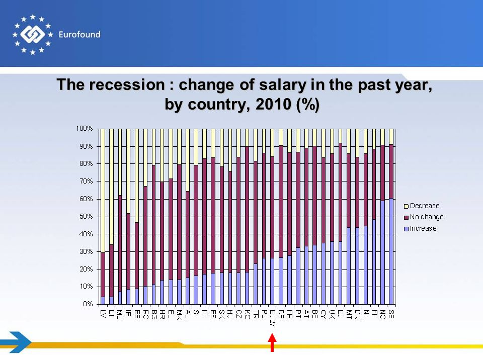 The recession : change of salary in the past year, by country, 2010 (%) The recession : change of salary in the past year, by country, 2010 (%)
