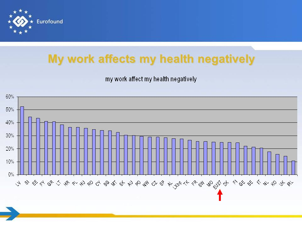 My work affects my health negatively