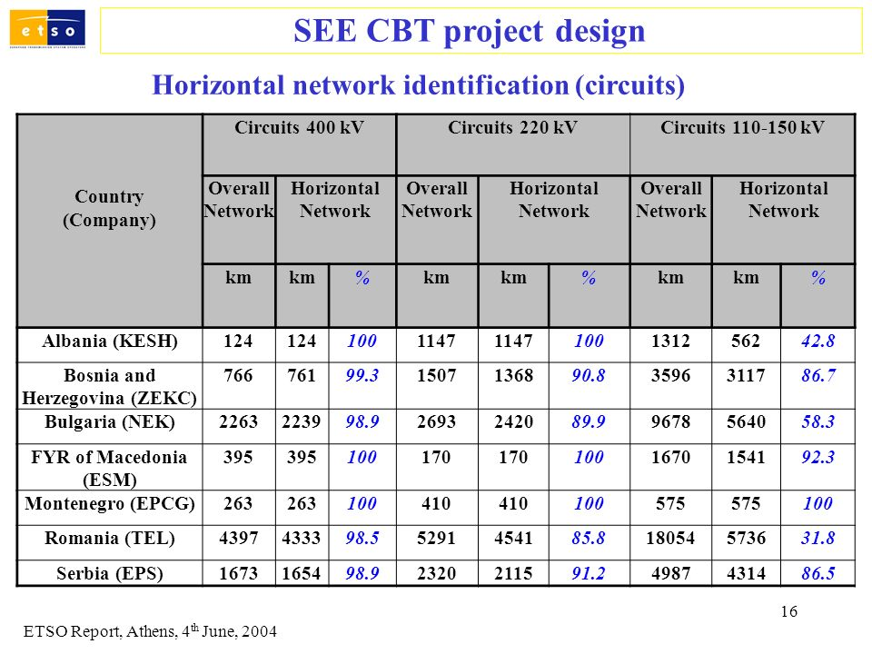16 SEE CBT project design ETSO Report, Athens, 4 th June, 2004 Country (Company) Circuits 400 kVCircuits 220 kVCircuits 110-150 kV Overall Network Hor