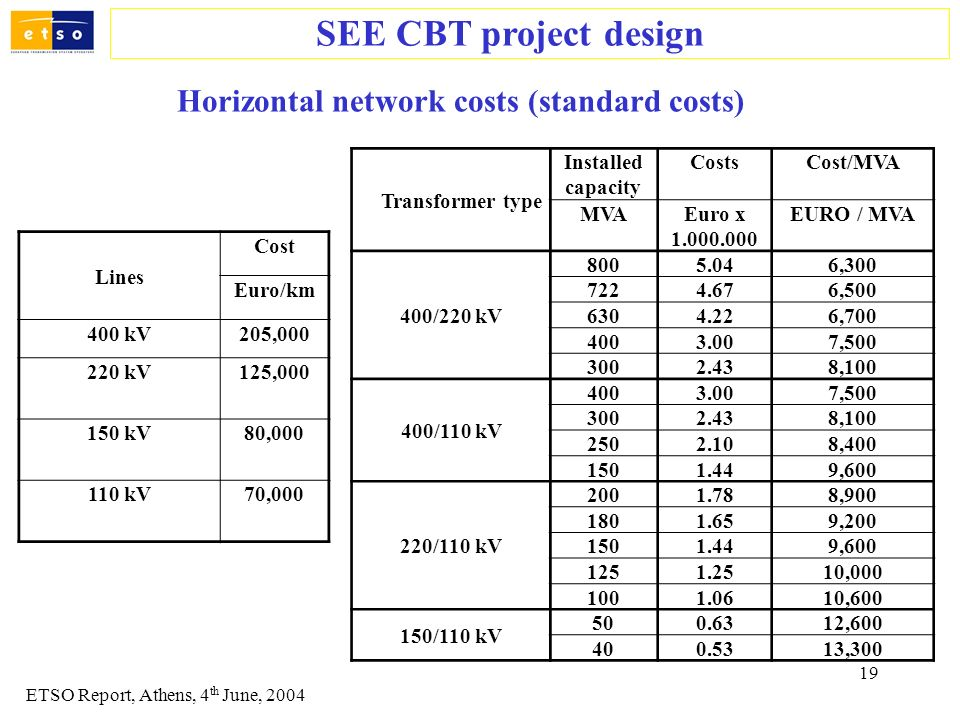 19 SEE CBT project design ETSO Report, Athens, 4 th June, 2004 Horizontal network costs (standard costs) Lines Cost Euro/km 400 kV205,000 220 kV125,00