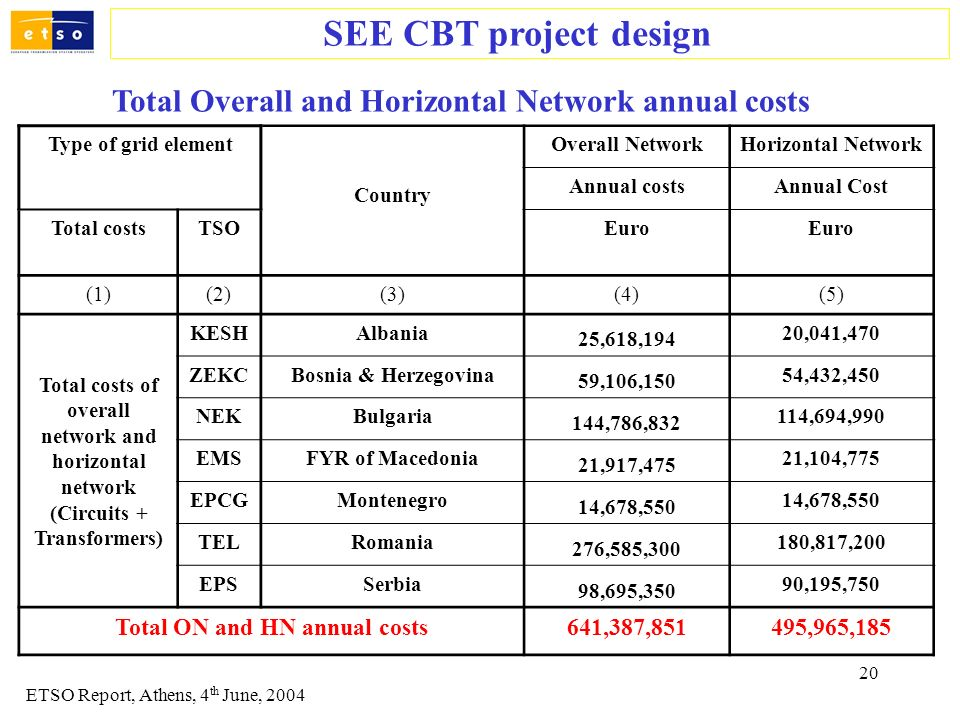 20 SEE CBT project design ETSO Report, Athens, 4 th June, 2004 Total Overall and Horizontal Network annual costs Type of grid element Country Overall