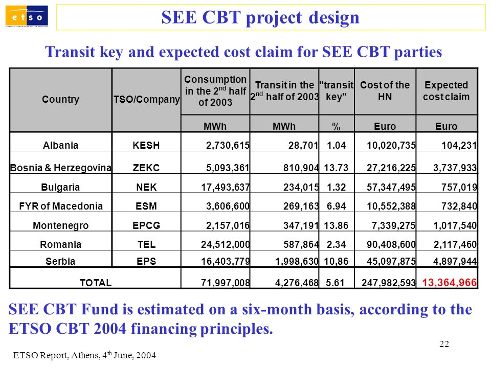 22 SEE CBT project design ETSO Report, Athens, 4 th June, 2004 Transit key and expected cost claim for SEE CBT parties CountryTSO/Company Consumption
