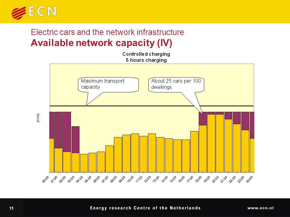 11 Electric cars and the network infrastructure Available network capacity (IV)
