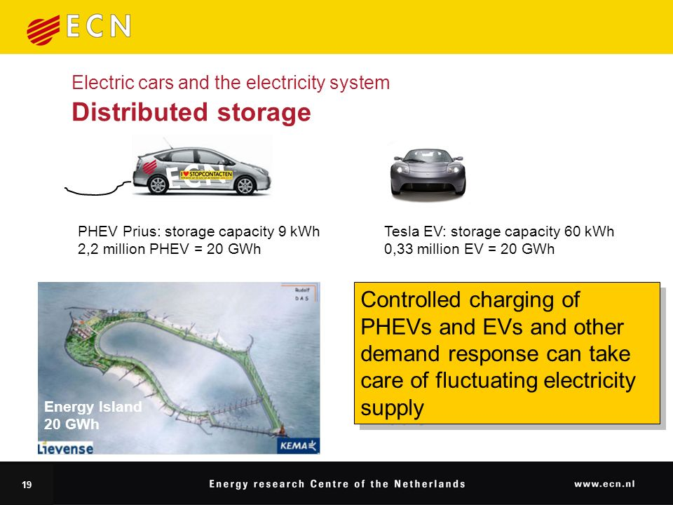19 Electric cars and the electricity system Distributed storage PHEV Prius: storage capacity 9 kWh 2,2 million PHEV = 20 GWh Controlled charging of PHEVs and EVs and other demand response can take care of fluctuating electricity supply Tesla EV: storage capacity 60 kWh 0,33 million EV = 20 GWh Energy Island 20 GWh