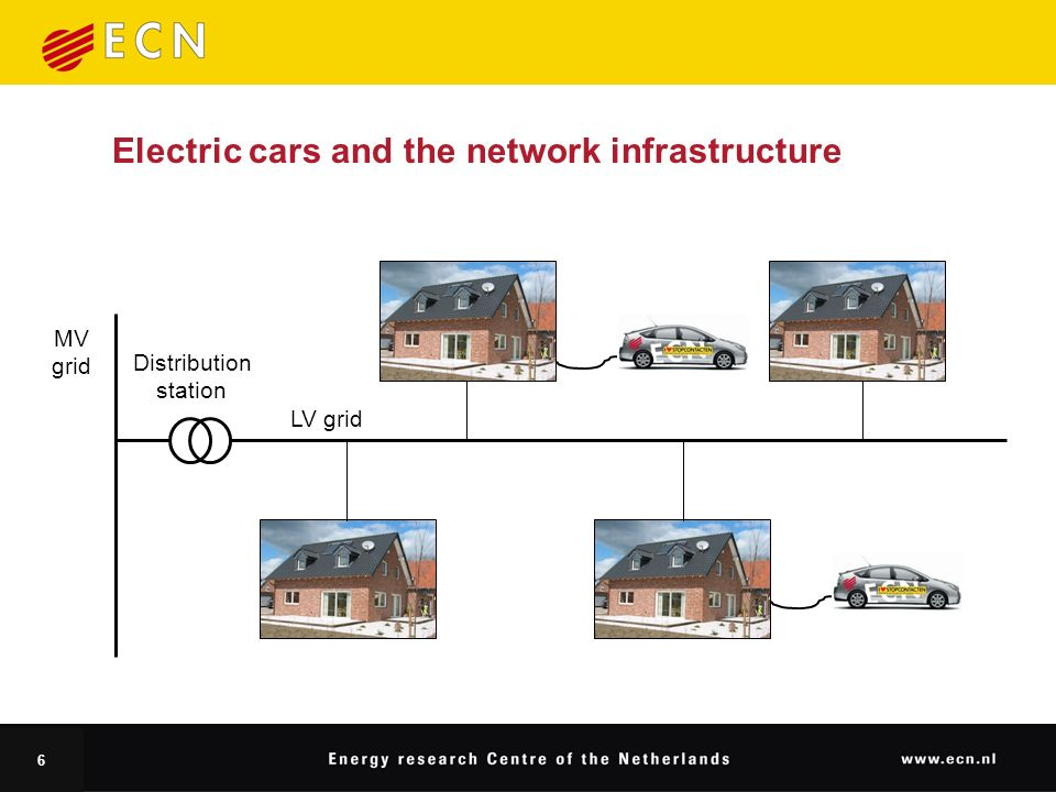 6 Electric cars and the network infrastructure LV grid MV grid Distribution station