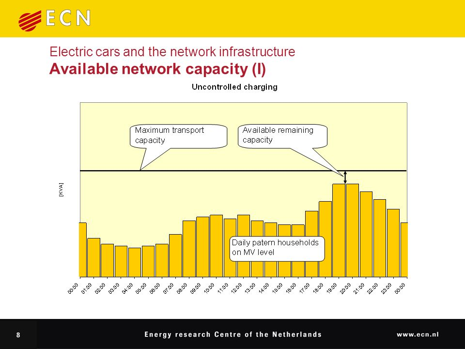 8 Electric cars and the network infrastructure Available network capacity (I)