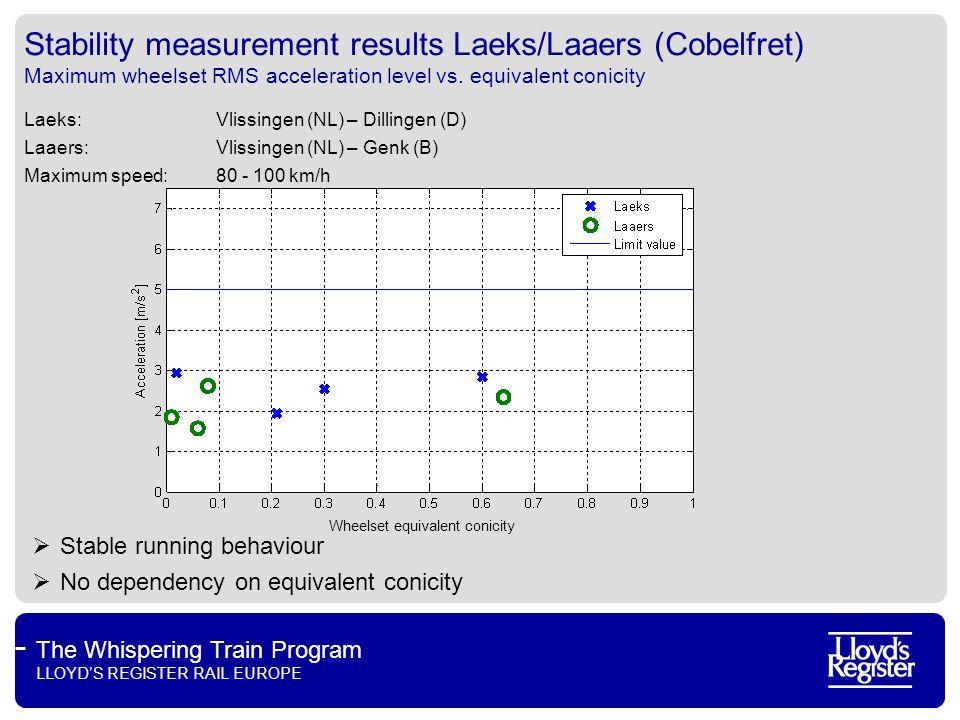 The Whispering Train Program LLOYDS REGISTER RAIL EUROPE Stability measurement results Laeks/Laaers (Cobelfret) Maximum wheelset RMS acceleration leve