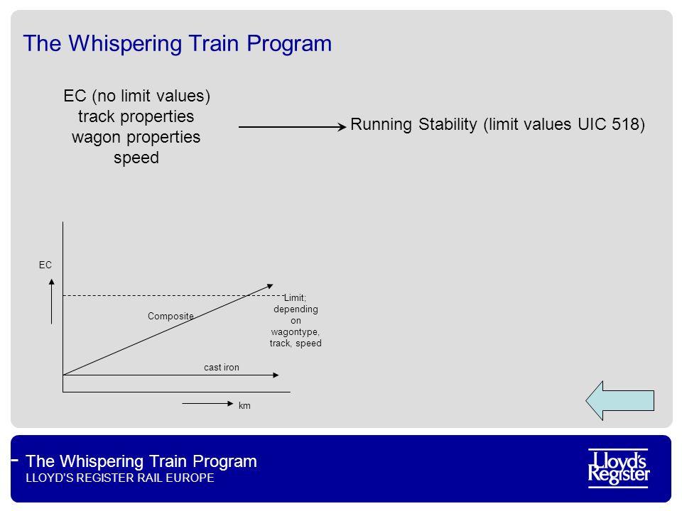 The Whispering Train Program LLOYDS REGISTER RAIL EUROPE The Whispering Train Program Running Stability (limit values UIC 518) EC (no limit values) tr