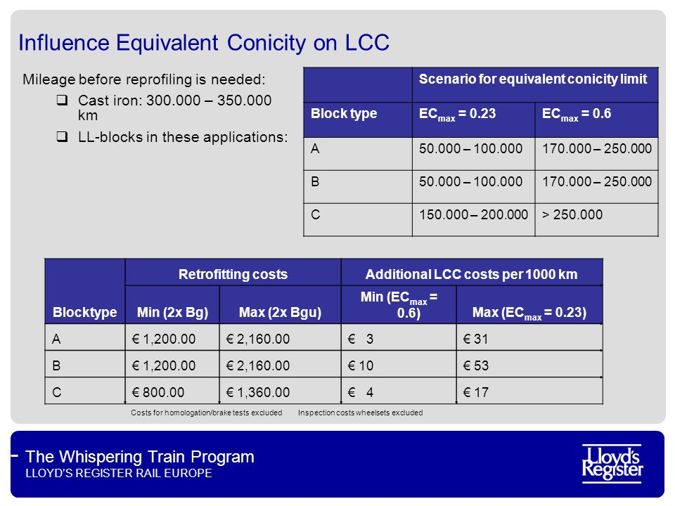 The Whispering Train Program LLOYDS REGISTER RAIL EUROPE Influence Equivalent Conicity on LCC Fits within Dutch funding system Sgns Container wagon 2x Bgu, 100.000 km/yr, Block type C 10% interest rate Excluded extra costs for launch tests and special wheel monitoring Max funding 4800