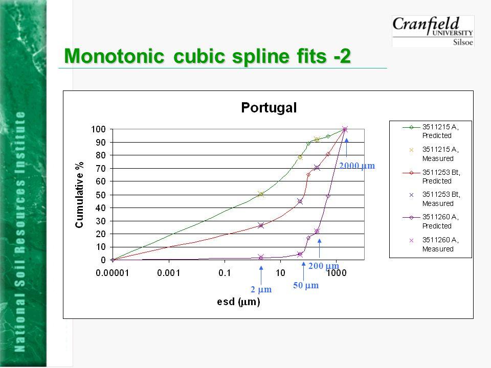 Monotonic cubic spline fits -2 2 m 50 m 200 m 2000 m
