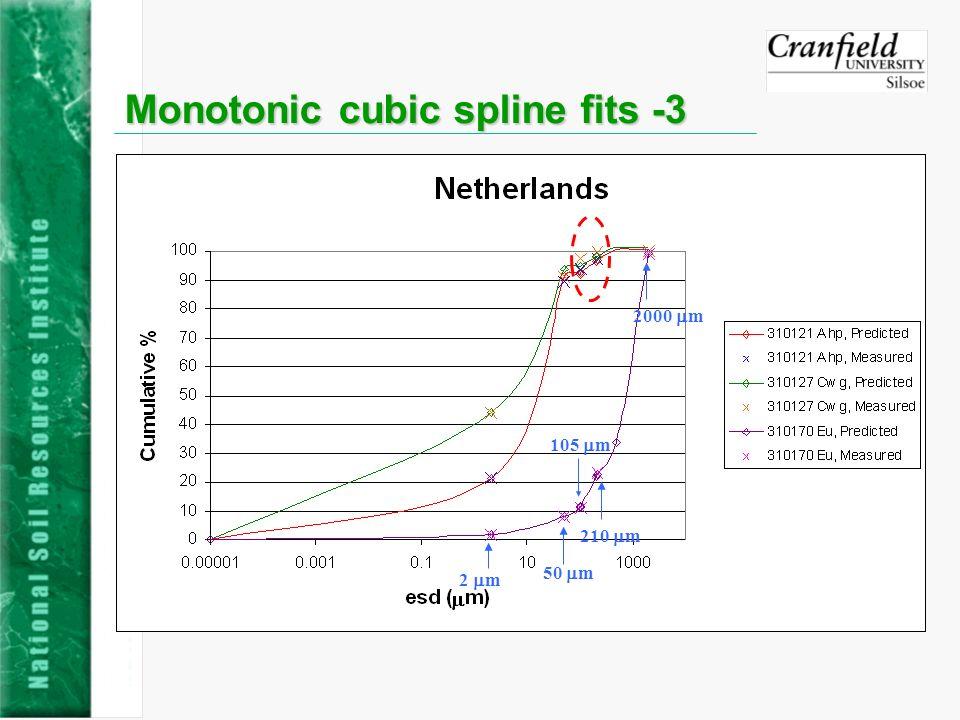 Monotonic cubic spline fits -3 2 m 50 m 210 m 2000 m 105 m