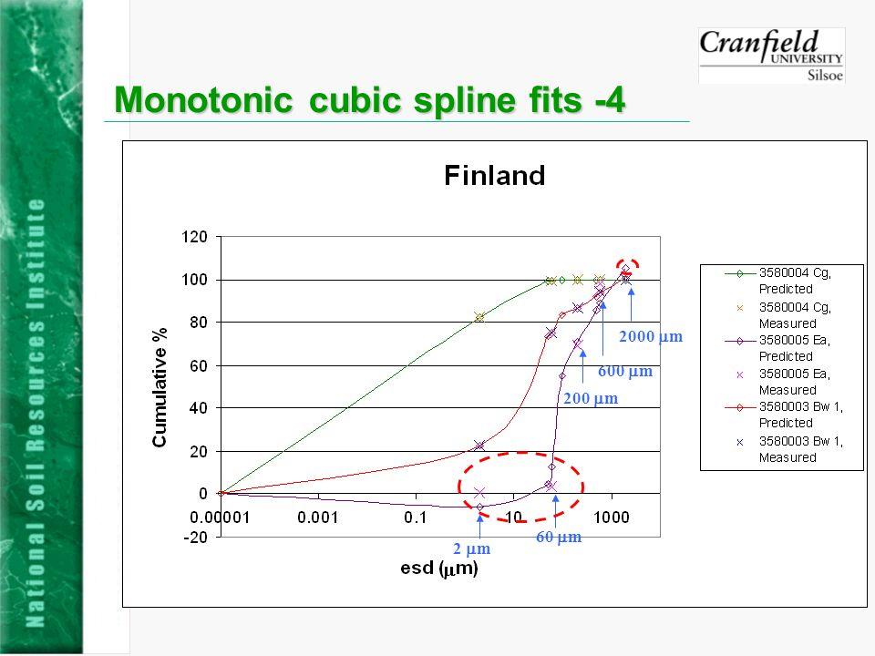 Monotonic cubic spline fits -4 2 m 60 m 200 m 600 m 2000 m