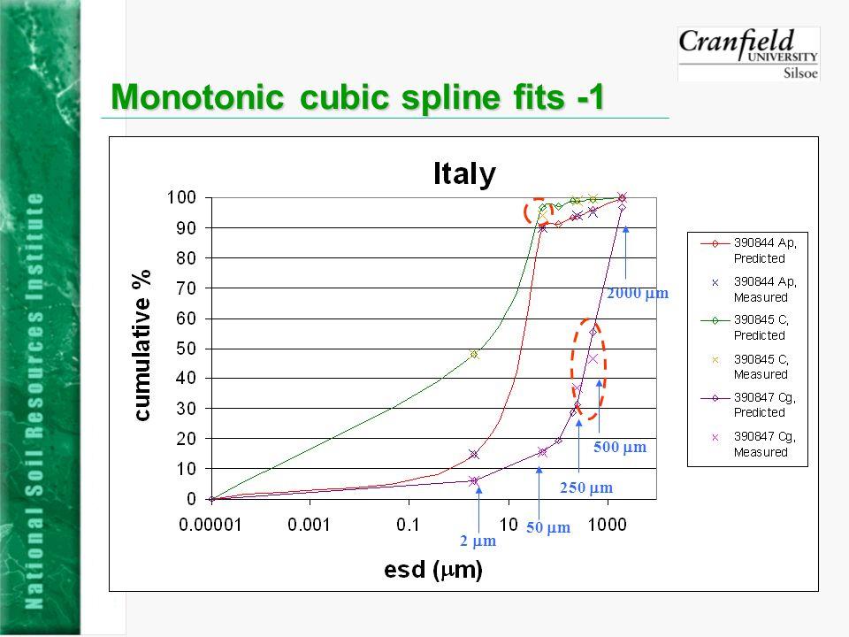 Monotonic cubic spline fits -1 2 m 50 m 250 m 500 m 2000 m