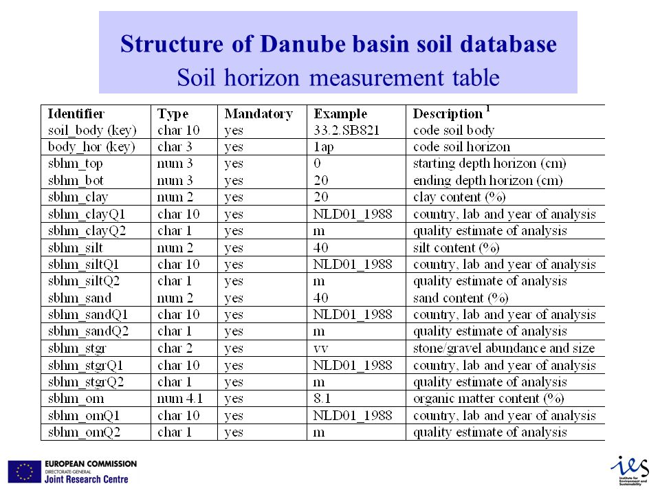 Structure of Danube basin soil database Soil horizon measurement table