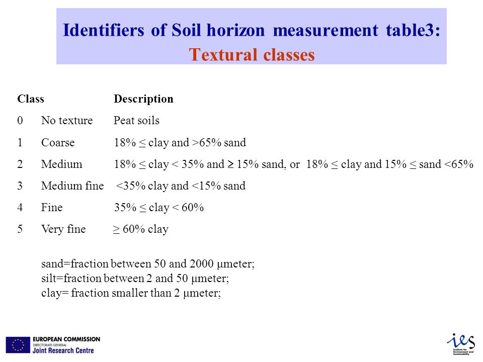 Identifiers of Soil horizon measurement table3: Textural classes Class Description 0No texturePeat soils 1Coarse 18% clay and >65% sand 2Medium 18% clay < 35% and 15% sand, or 18% clay and 15% sand <65% 3Medium fine <35% clay and <15% sand 4Fine 35% clay < 60% 5Very fine 60% clay sand=fraction between 50 and 2000 μmeter; silt=fraction between 2 and 50 μmeter; clay= fraction smaller than 2 μmeter;