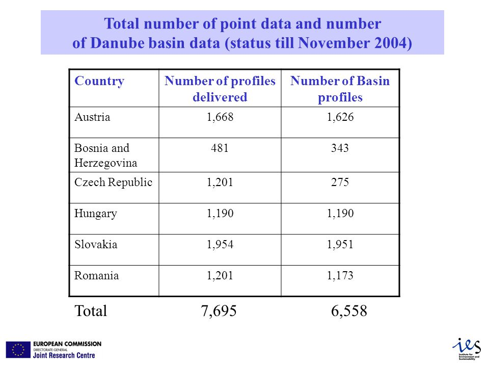 Total number of point data and number of Danube basin data (status till November 2004) CountryNumber of profiles delivered Number of Basin profiles Austria1,6681,626 Bosnia and Herzegovina Czech Republic1, Hungary1,190 Slovakia1,9541,951 Romania1,2011,173 Total 7,695 6,558