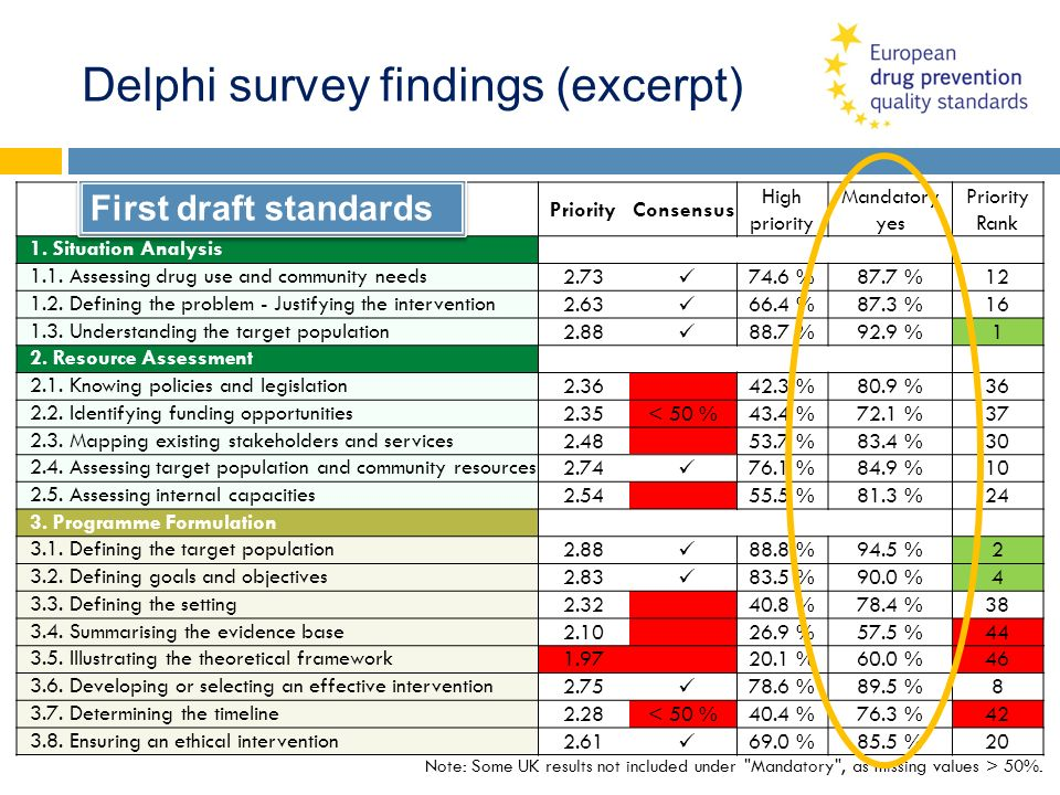 Delphi survey findings (excerpt) PriorityConsensus High priority Mandatory yes Priority Rank 1. Situation Analysis 1.1. Assessing drug use and communi